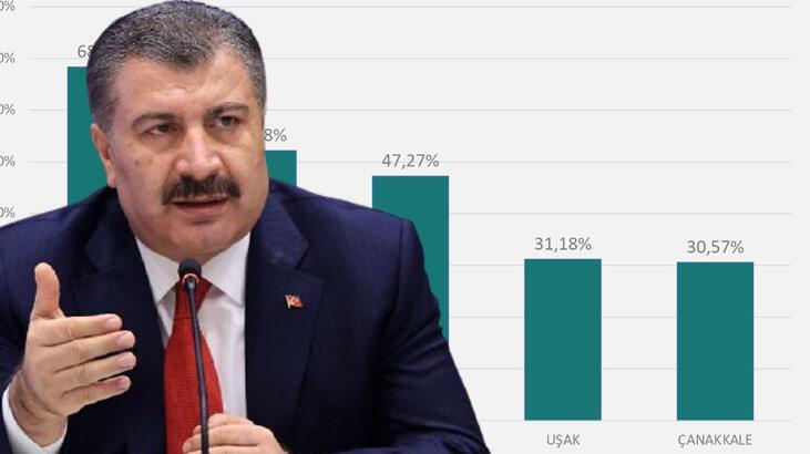 Son dakika haberleri... Sağlık Bakanı Fahrettin Koca, vaka sayısı en çok artan  illeri açıkladı