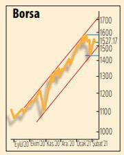 Borsalarda iyimser hava