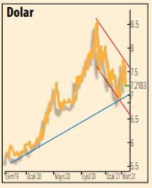 Piyasalarda bekle-gör dönemi