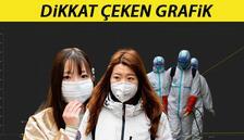 Son dakika haberleri: Hızla artıyor! Virüse mühür tutmadı
