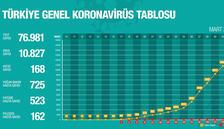 Corona canlı takip sitesi güncel vaka sayısını Sağlık Bakanlığı paylaştı - Corona virüsü Covid-19 gov tr günlük tablosu
