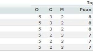 Euroleaguede 5. hafta sonuçları