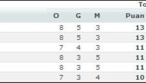 Euroleaguede 8. hafta sonuçları