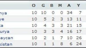 EURO 2012 Elemeleri grup mücadeleri tamamlandı