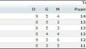 Euroleaguede 9. hafta sonuçları