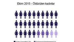 Erkekler 2015te 236 kadını öldürdü
