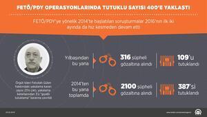 GRAFİKLİ - FETÖ/PDY operasyonlarında tutuklu sayısı 400e yaklaştı