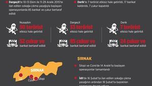 GRAFİKLİ - Doğu ve Güneydoğudaki terör operasyonları