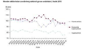 Sektörel güven endeksleri Aralıkta da kötümser düzeylerde