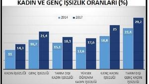 DİSK-AR: Kadın ve genç işsizliğinde tırmanış hızlandı