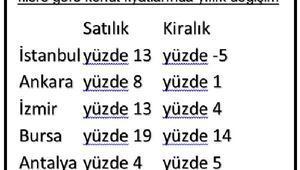 İstanbul'da konut metrekaresi yıllık yüzde 13 artışla 4 bin 541 lira oldu