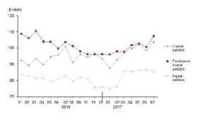 Sektörel güven hizmet ve perakende arttı, inşaatta düştü