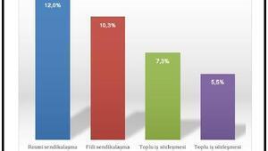 DİSK-AR: Kayıt dışıyla birlikte sendikalaşma oranı yüzde 10.3te kalıyor