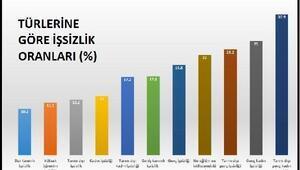DİSK-AR: Ekonomi yoğun teşviklere rağmen daha az istihdam yaratılabildi