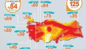 DASK: Zorunlu deprem sigortalı konut sayısı 8 milyonu aştı