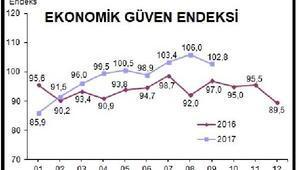 Ekonomik güven endeksi de yeniden inişe geçti