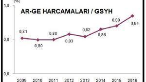 Ar-Ge harcamalarının GSYH payı yüzde 0.94e yükseldi