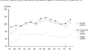 Sektörel güven, hizmet, perakende ve inşaat sektörlerinde arttı