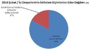 İSİG Meclisi: Şubat ayında 123 işçi yaşamını yitirdi