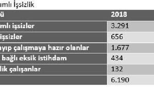 DİSK-AR: Gerçek işsiz sayısı altı milyonu aştı