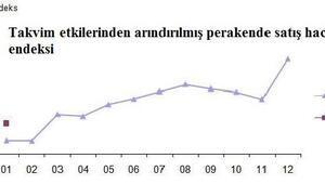 Perakende satış endeksi aylık yüzde 1.2, yıllık yüzde 10.7 arttı