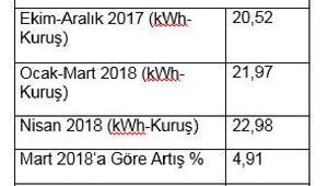 EMO: Yılın ilk dört ayında elektrik yüzde 11.95 zamlandı