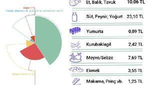 BİSAM: Açlık sınırı 1,703 liraya, yoksulluk sınırı 5,890 liraya çıktı