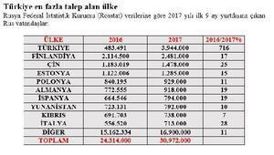 TÜROB / Bayındır: Türkiye Rus turistlerin tercihinde açık ara önde