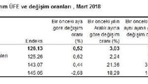 Tarım ürünleri üretici fiyatları Martta aylık yüzde 0.52 arttı