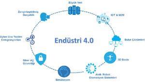 Endüstri 4.0 nedir ve ne anlama gelmektedir