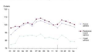 Tüm sektörel güven endeksleri Nisan'da geriledi (2)