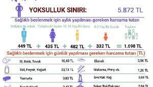 BİSAM: Açlık sınırı 15 yılda 4 kat ararak aylık 1,698 lira oldu