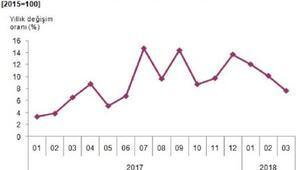 Sanayi üretimi Martta aylık yüzde 0.2, yıllık yüzde 7.6 arttı