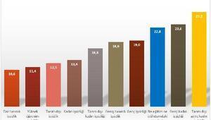 DİSK-AR: Gerçek işsiz 6.3 milyon kişi, geniş tanımlı işsizlik yüzde 18.6