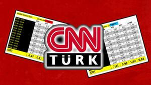 CNN Türk reytinglerde de birinci oldu