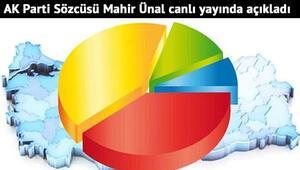 AK Partiye göre işte anketlerde son durum