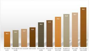DİSK-AR: Gerçek işsiz sayısı altı milyon, geniş tanımlı işsizlik yüzde 17.7
