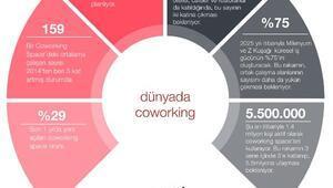 Araştırma: Ortak çalışma alanlarında çalışanlar bu yıl 1.7 milyon kişiye çıkacak