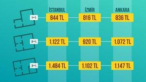 İstanbullular başka kentlere, Ankara ve İzmirliler İstanbula taşınıyor