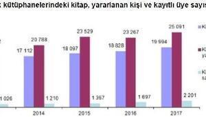 Türkiyenin kütüphanelerindeki kitap sayısı 64 milyonu aştı