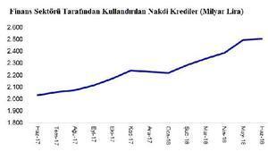 Haziranda 2.5 trilyon lira kredi kullanıldı