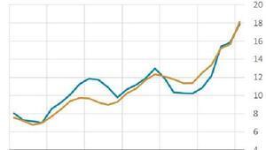 MB: Enerji fiyatlarındaki güçlü artışın Eylülde de devam etmesi bekleniyor (2)