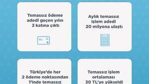 BKM: Temassız ödemeler Ağustos ayında iki kat arttı