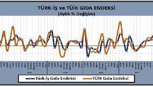 Türk-İş: Açlık sınırı 1,893 liraya, yoksulluk sınırı 6,166 liraya çıktı