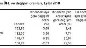 Tarım ürünler ÜFE Eylül'de yüzde 3.68 arttı