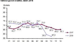 Tüketici güven endeksi Ekim'de yüzde 3.4 düşüşle 57.3'e geriledi