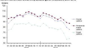 Sektörel güven inşaatta arttı, perakende ve hizmette düştü