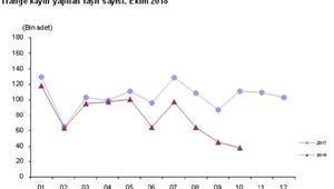 Trafiğe kayıtlı araç sayısı Ekim ayında 20 bin adet arttı