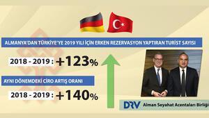 Türkiye bu yıl Alman rekoru bekliyor