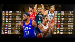 FIBA 2019 Dünya Kupasının seri başı ülkeleri açıklandı
